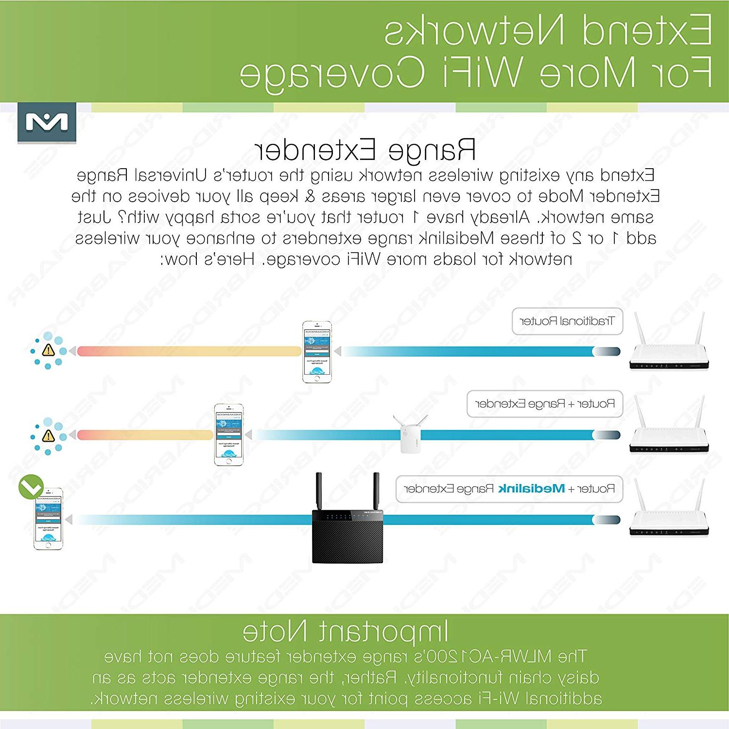 Medialink AC1200 Wireless Router - Wired Speed & AC